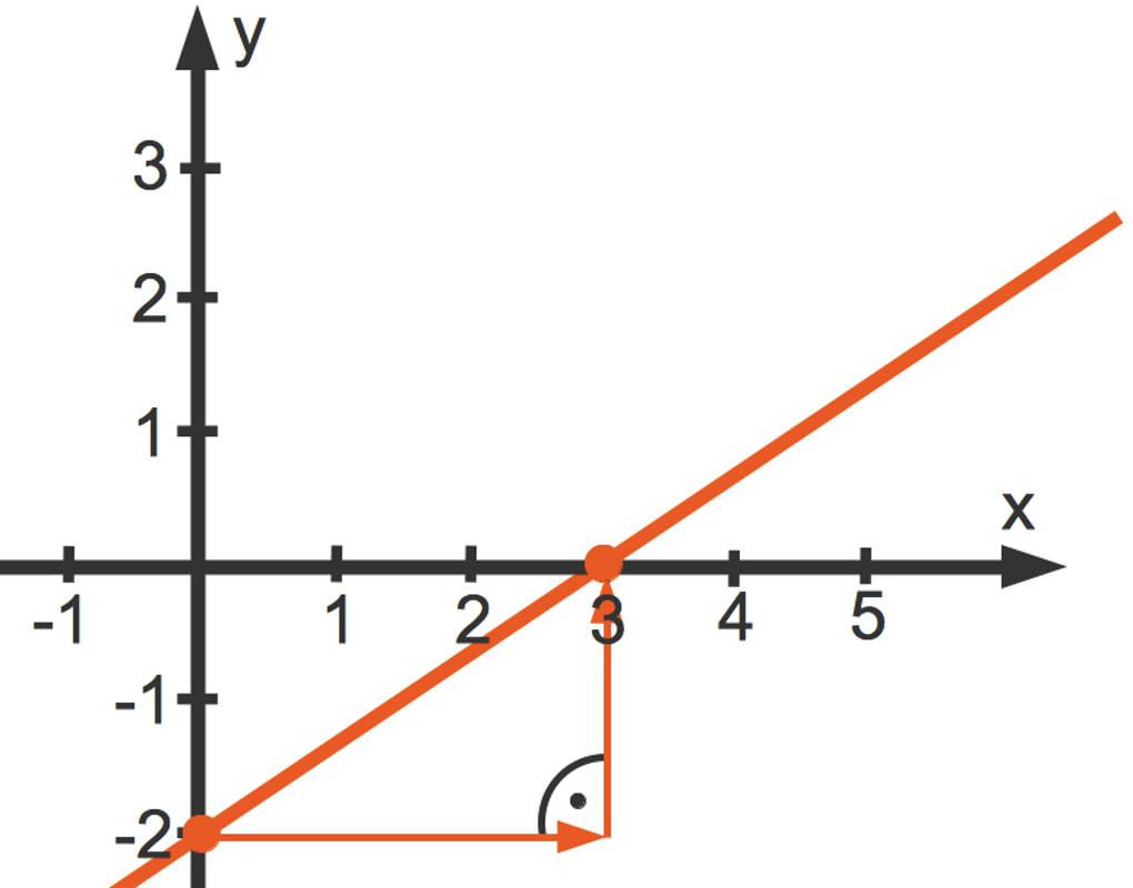 Graph der der linearen Funktion y=(2/3)x-2