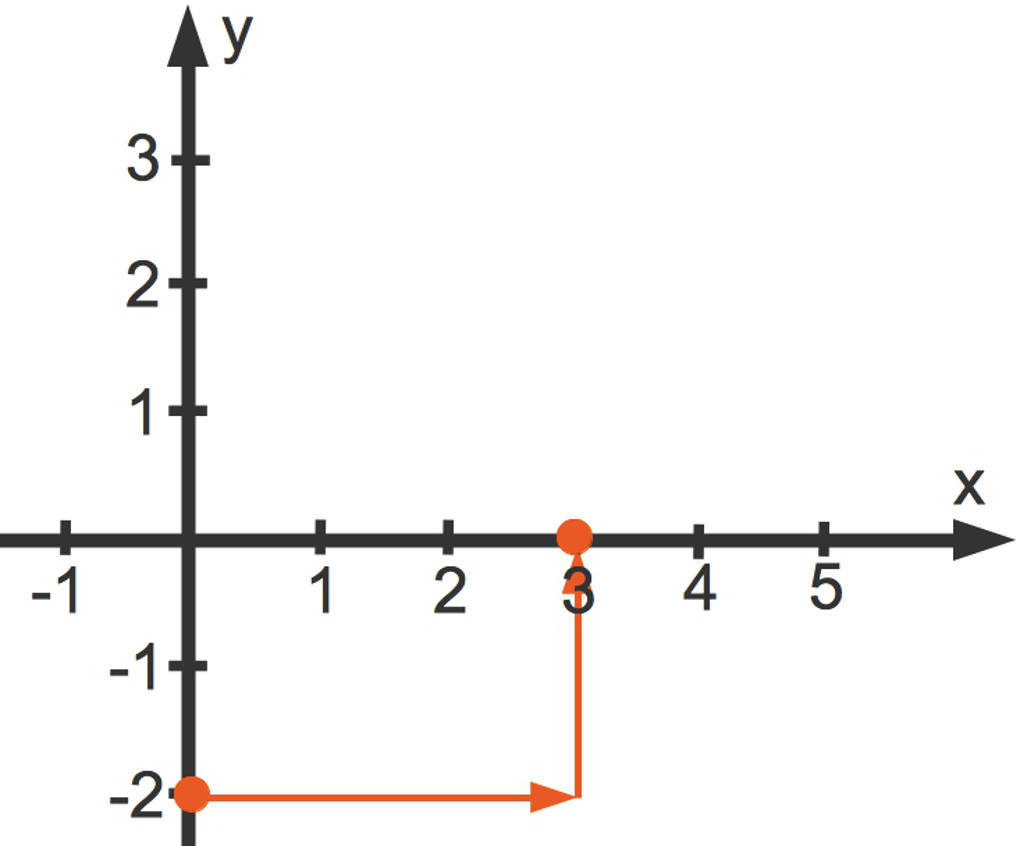 Steigung der der linearen Funktion y=(2/3)x-2: y-Änderung