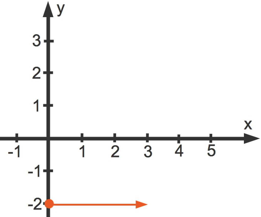 Steigung der linearen Funktion y=(2/3)x-2: x-Änderung
