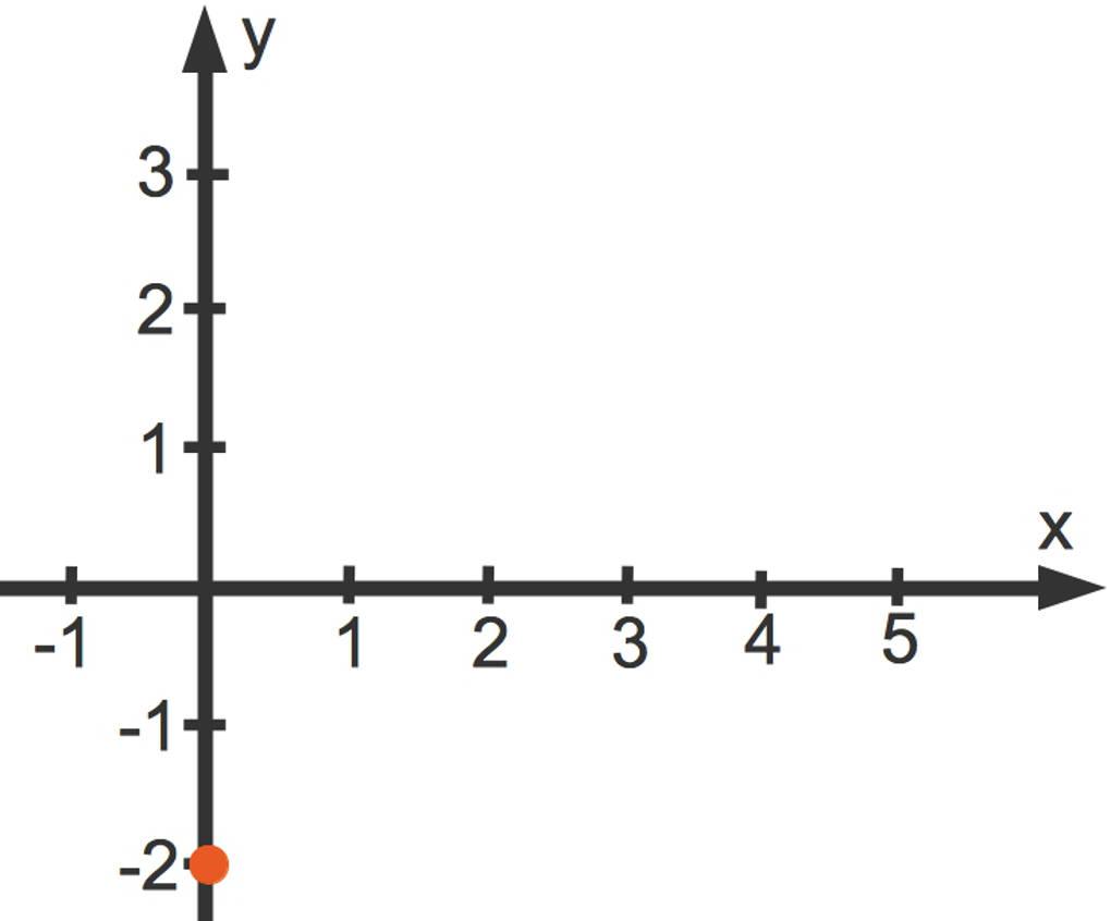 y-Achsenabschnitt der linearen Funktion y=(2/3)x-2