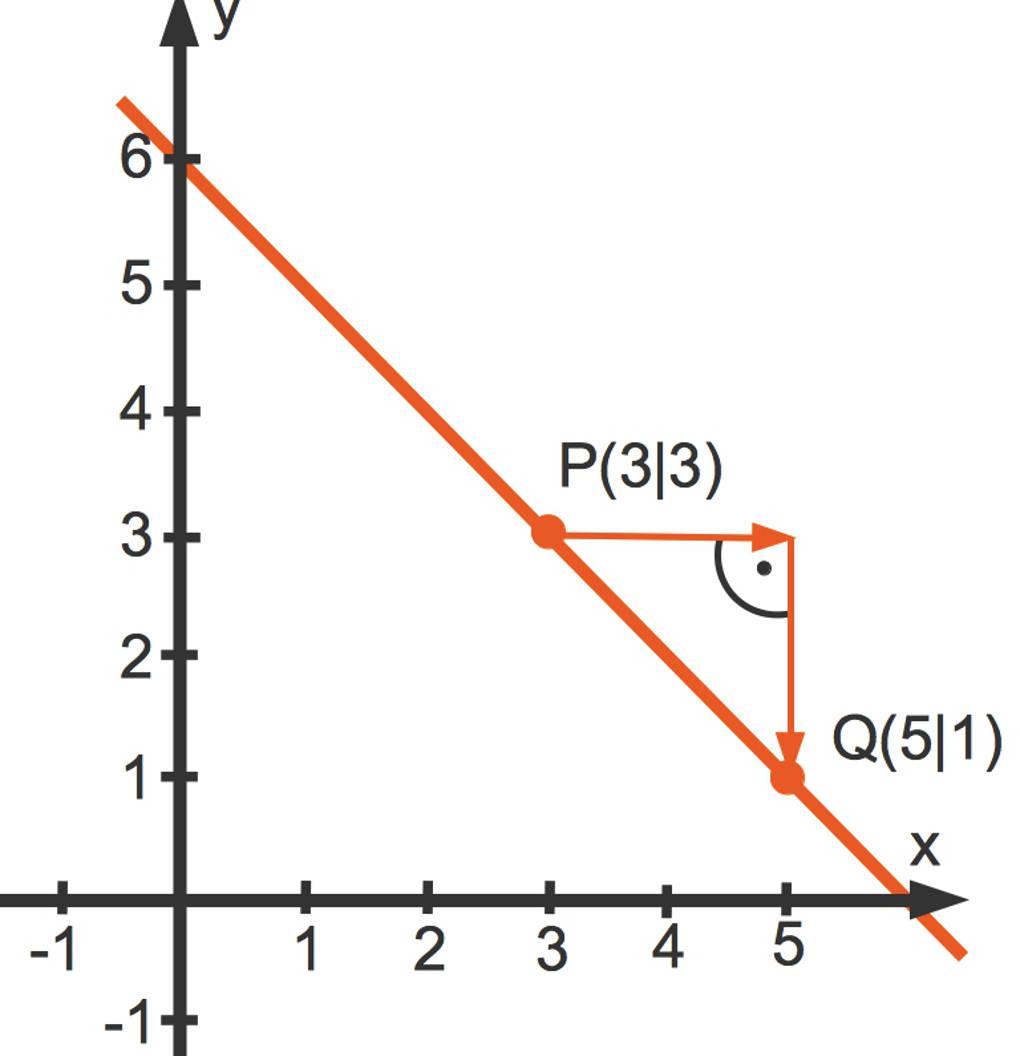 Die beiden Punkte P und Q