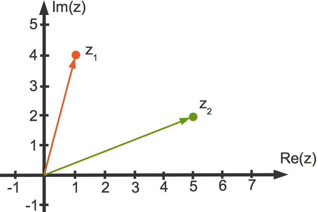 2991_Gauß'sche_Zahlenebene.jpg