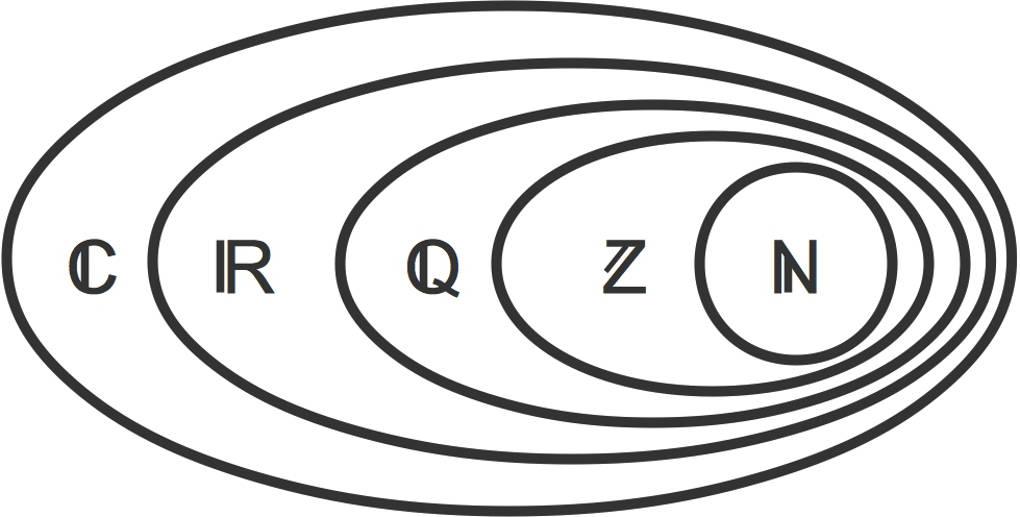 Die komplexen Zahlen ➤ Einfache Erklärungen + Übungen