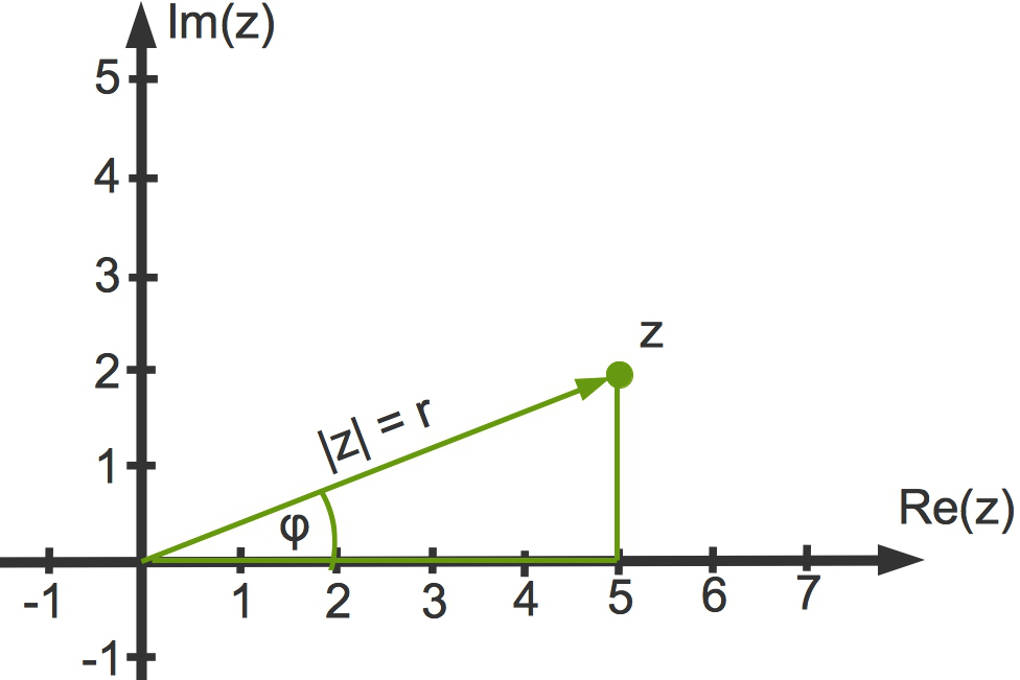 2991_komplexe_Zahlen_Polarkoordinaten.jpg