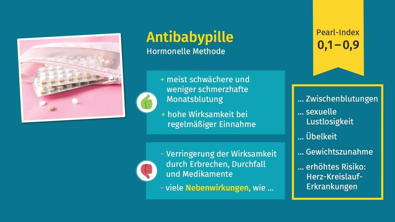 Antibabypille Vorteile und Nachteile