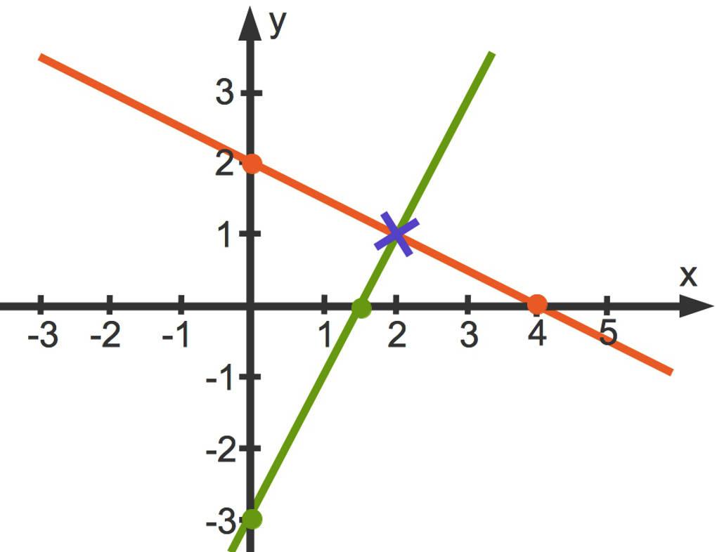 Lineare Gleichungssysteme mit zwei Variablen lösen | sofatutor