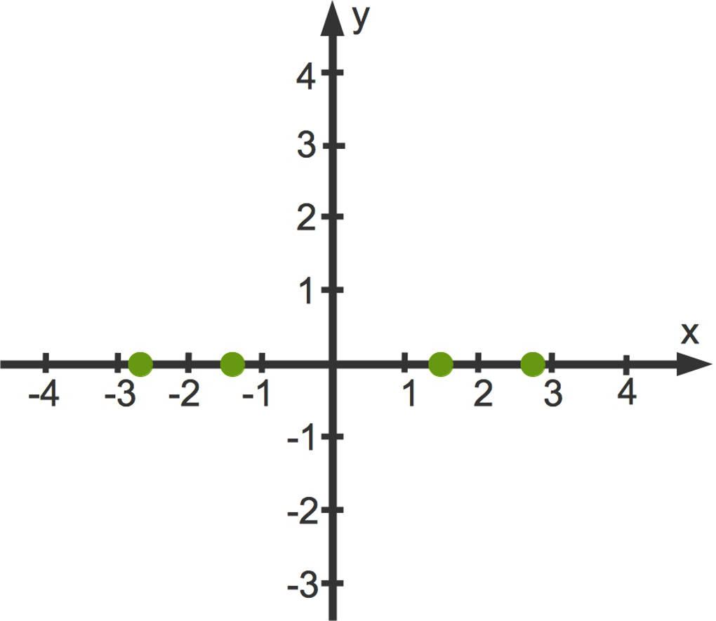 1042_0_2x_4-2x_2_3_2_Nullstellen.jpg