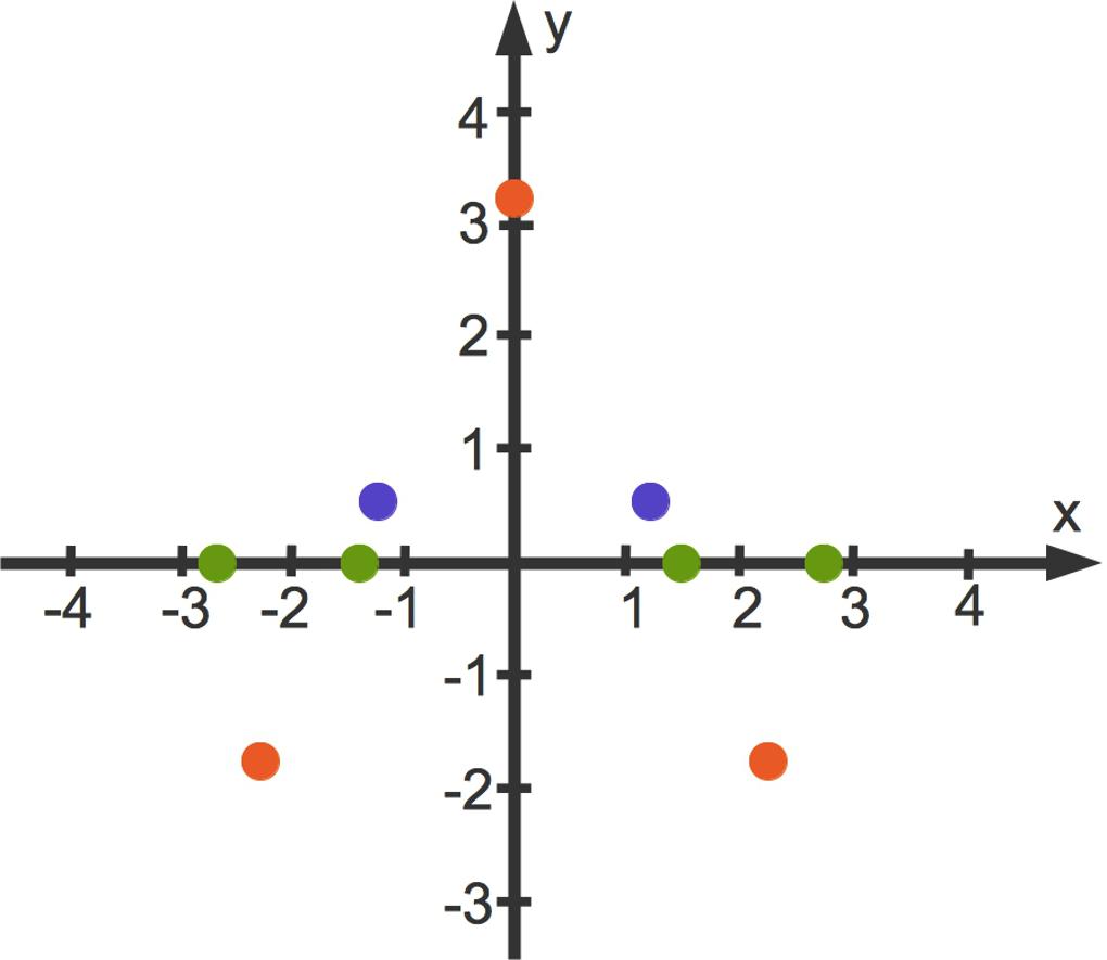 1042_0_2x_4-2x_2_3_2_Wendepunkte.jpg