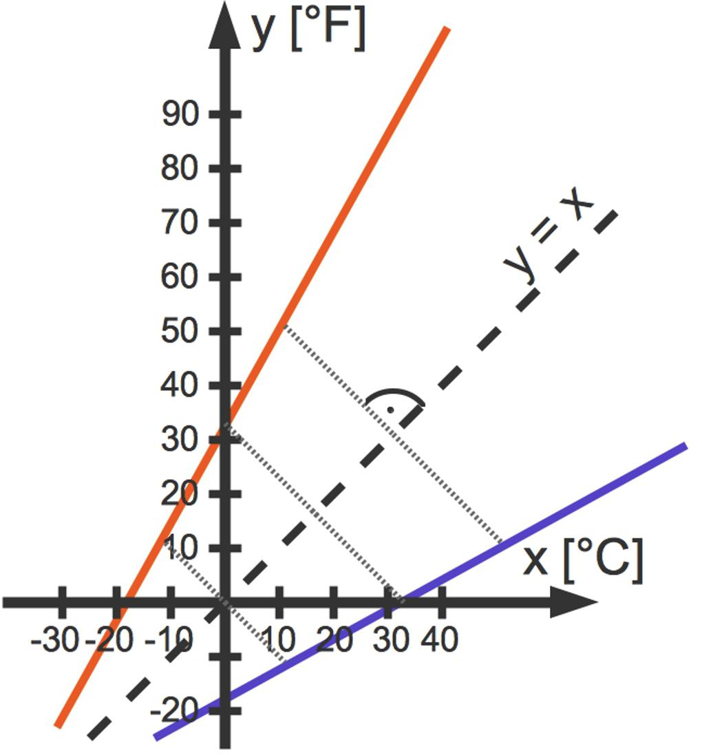 Umkehrfunktion Berechnen : umkehrfunktionen bestimmen und berechnen sofatutor ~ Themetempest.com Abrechnung