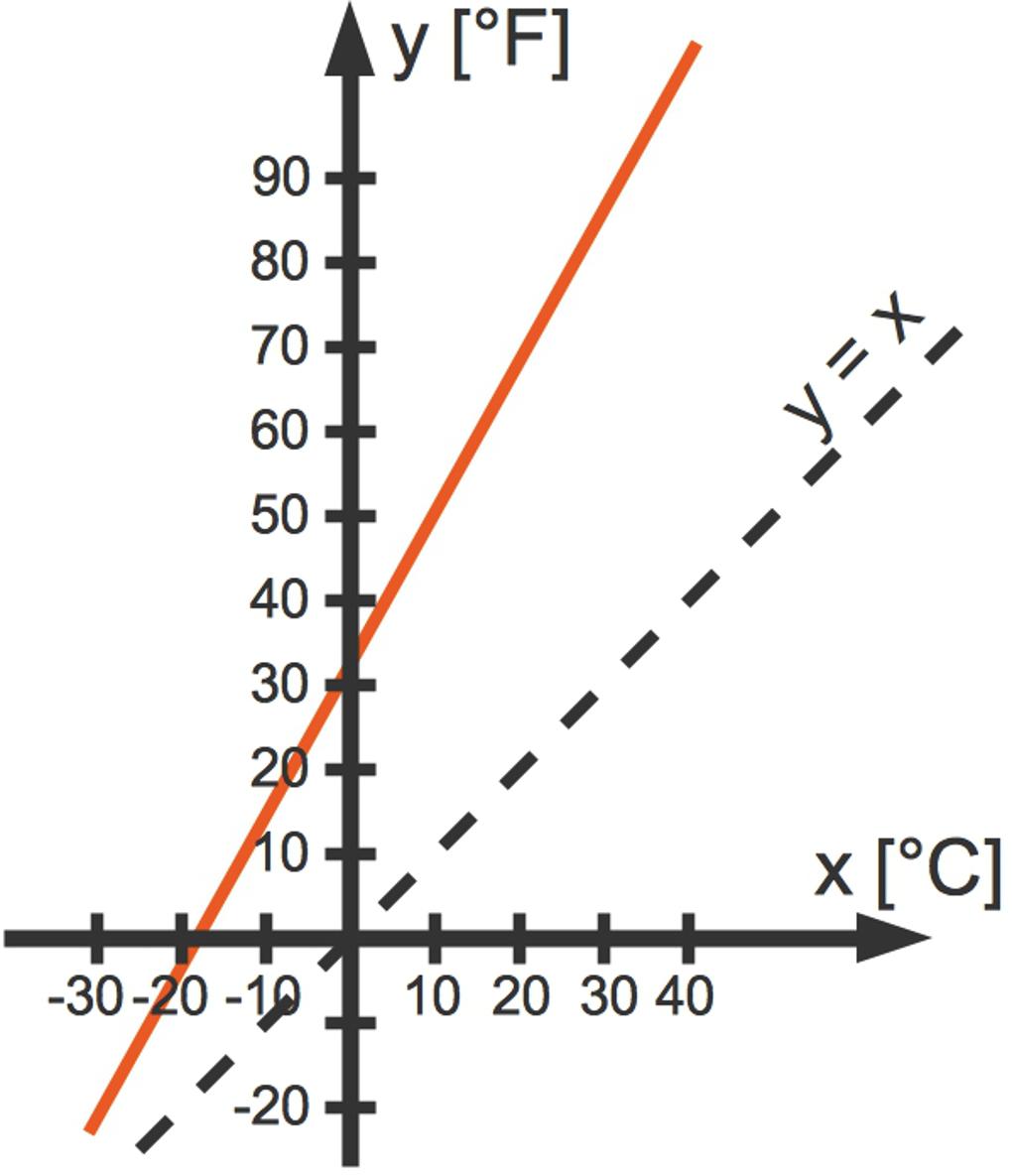 Umkehrfunktionen Berechnen : umkehrfunktionen bestimmen und berechnen sofatutor ~ Themetempest.com Abrechnung