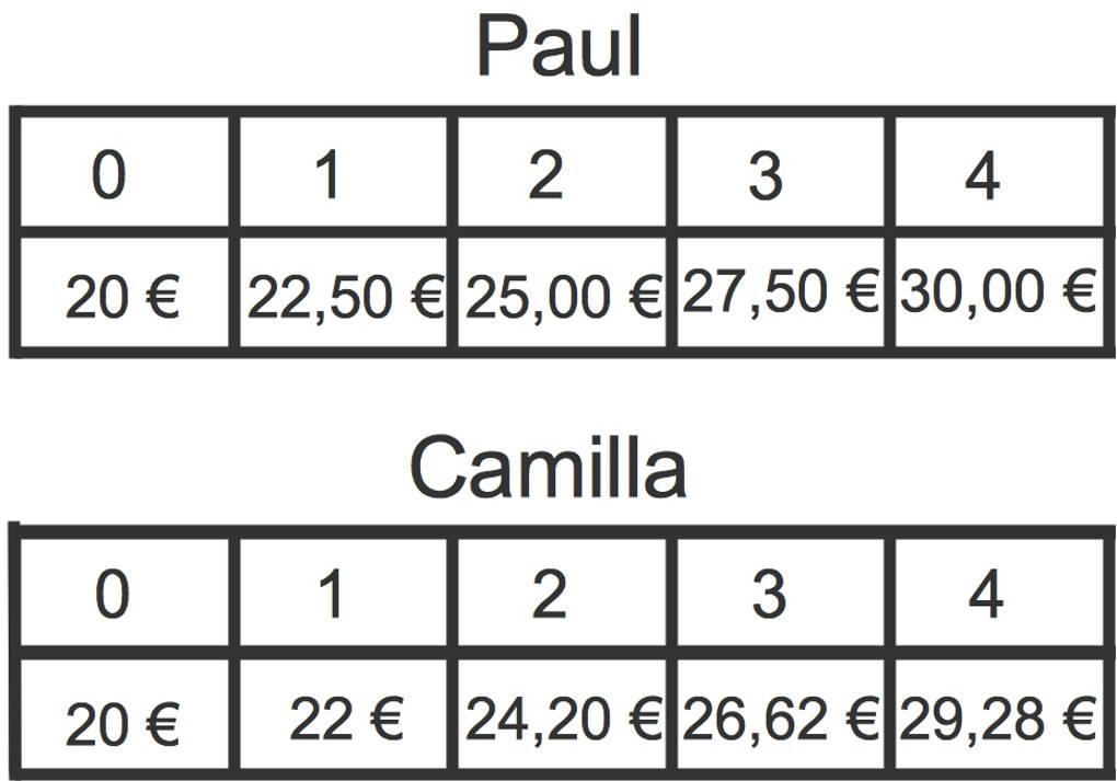 1003_Tabellen_Taschengeld.jpg