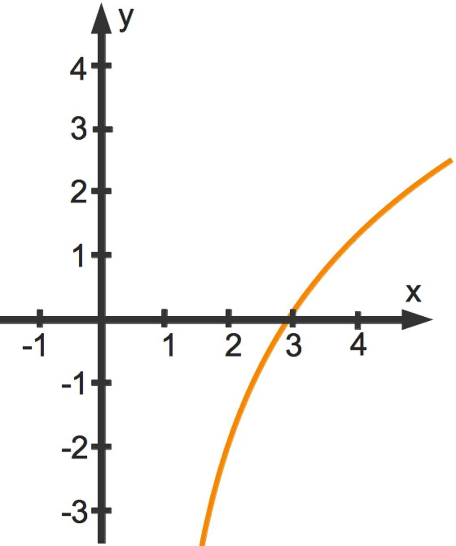 Logarithmusfunktionen online lernen