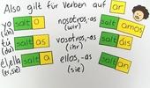 Spanische Verben für Anfänger