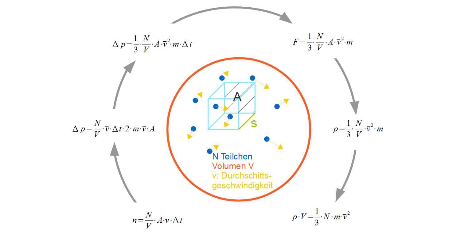 Kinetische Gastheorie (Übungen & Arbeitsblätter)