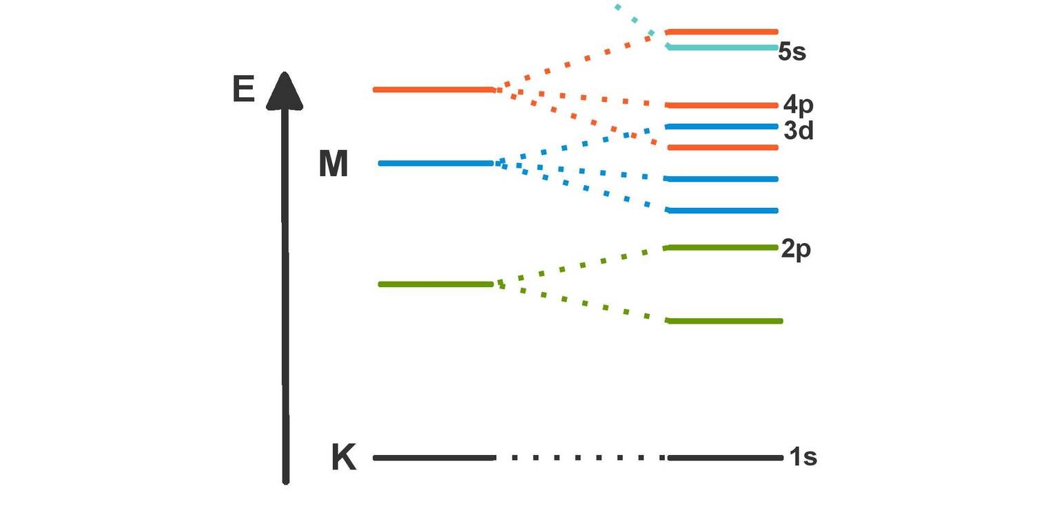 Ermittlung der Elektronenkonfiguration (Übungen & Arbeitsblätter)