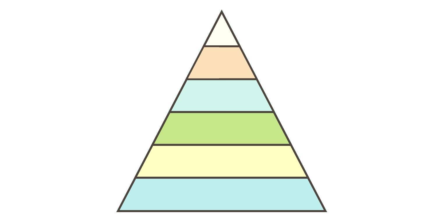 Ernährungspyramide – Einteilung von Lebensmitteln (Übungen ...