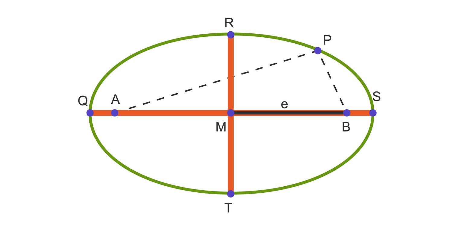 Was ist eine Ellipse? (Übungen & Arbeitsblätter)