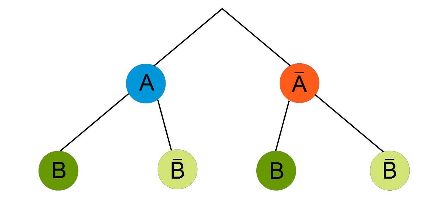 Satz von Bayes (Übungen & Arbeitsblätter)