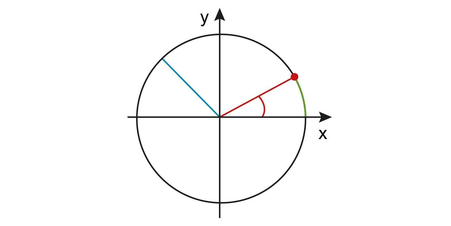 Bogenmaß bei der Kreisbewegung (Übungen & Arbeitsblätter)