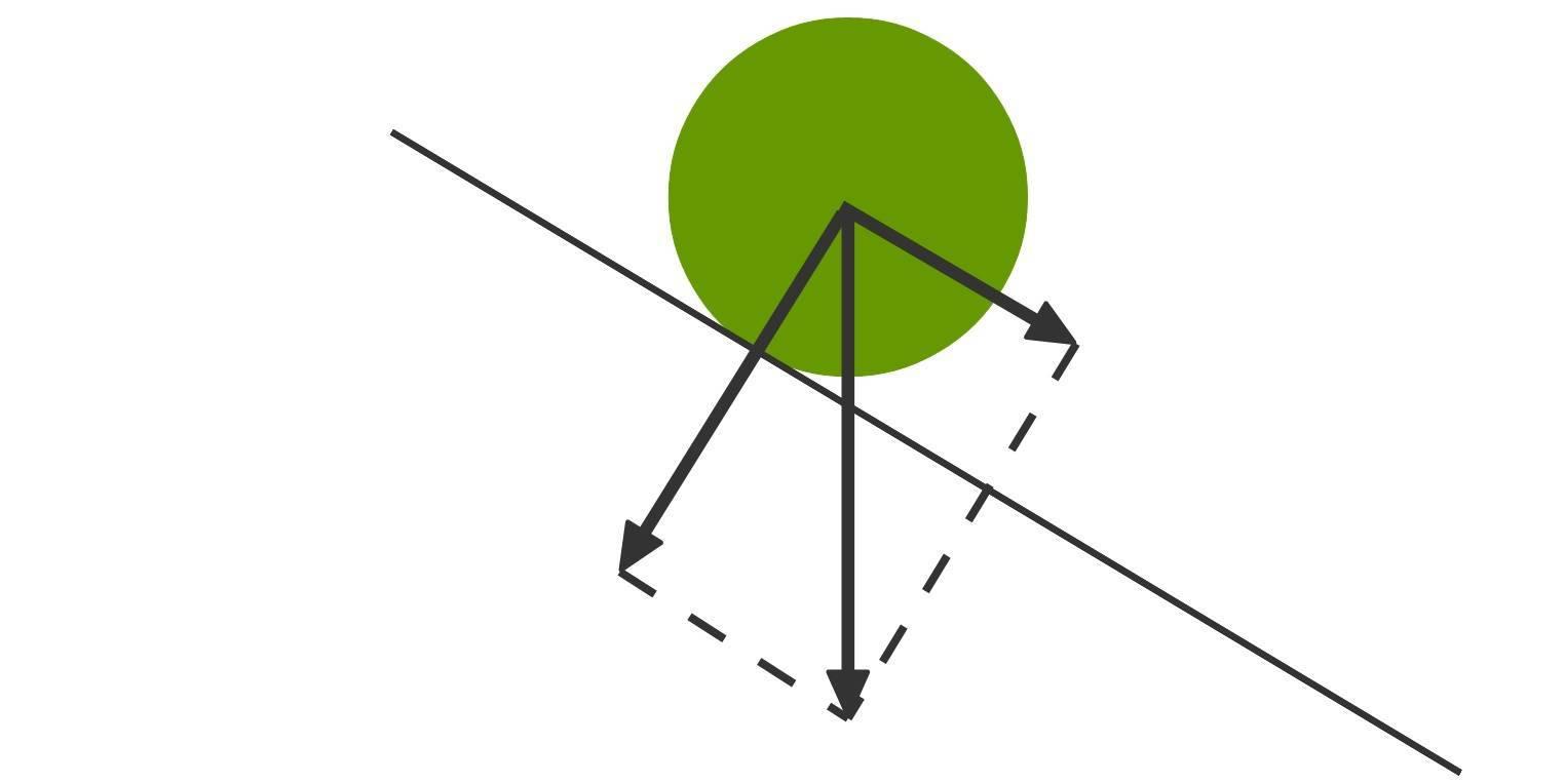 Schiefe Ebene (Übungen & Arbeitsblätter)