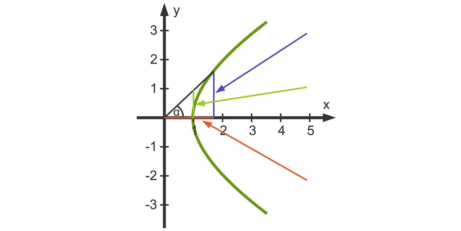 Hyperbelfunktionen sinh(x), cosh(x), tanh(x) (Übungen & Arbeitsblätter)