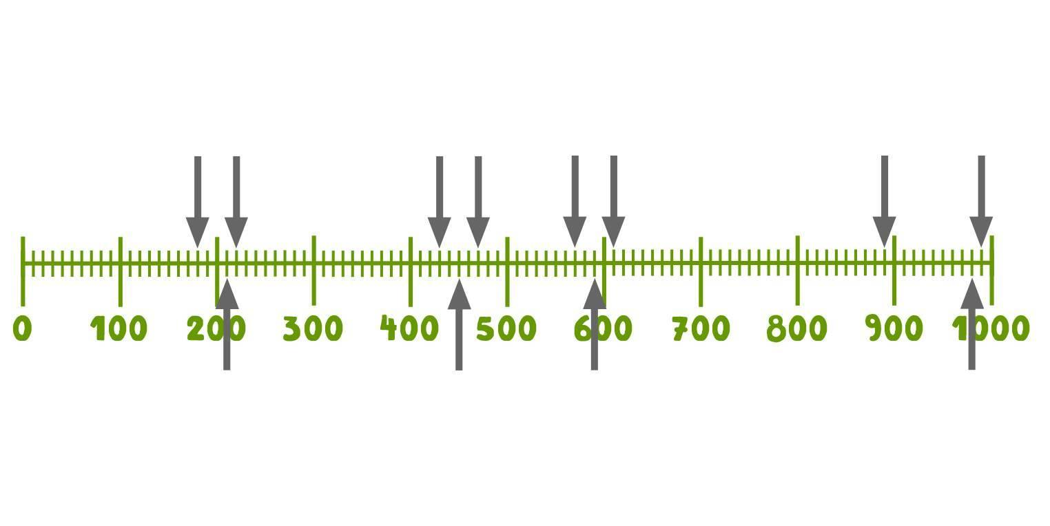 Der Zahlenstrahl (Übungen & Arbeitsblätter)