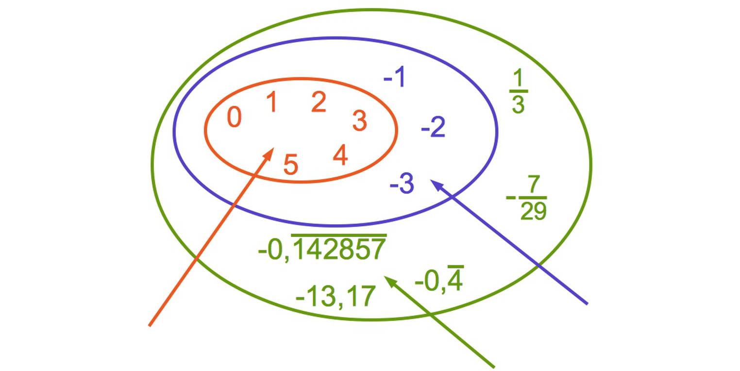 Irrationale Zahlen und Wurzeln (Übungen & Arbeitsblätter)