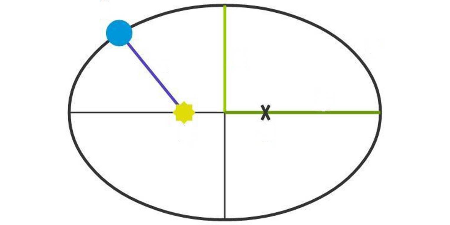Kepler\'sche Gesetze (Übungen & Arbeitsblätter)