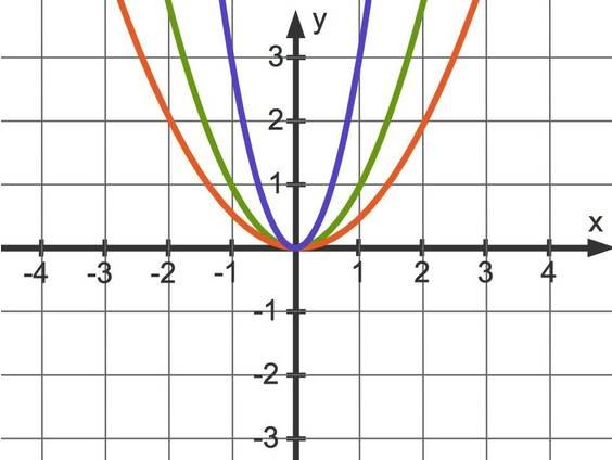 Graphen quadratischer Funktionen (Übungen & Arbeitsblätter)