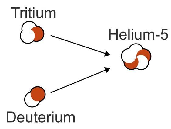 Kernfusion (Übungen & Arbeitsblätter)