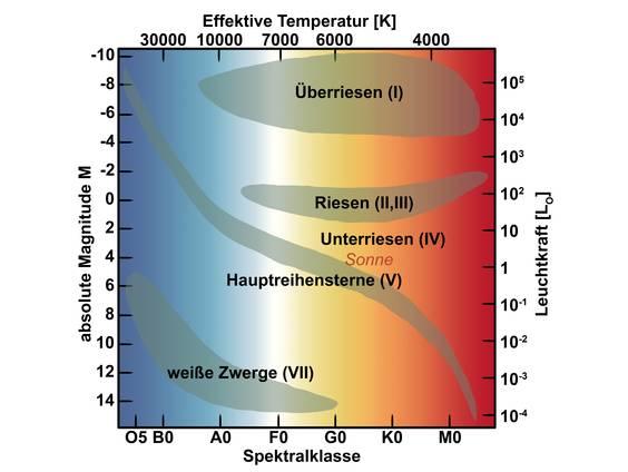 Fantastisch Herz Diagramm Arbeitsblatt Zeitgenössisch - Mathe ...