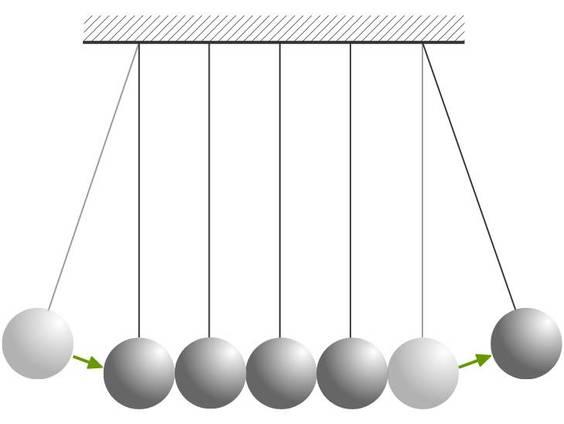 Total elastischer Stoß (Übungen & Arbeitsblätter)