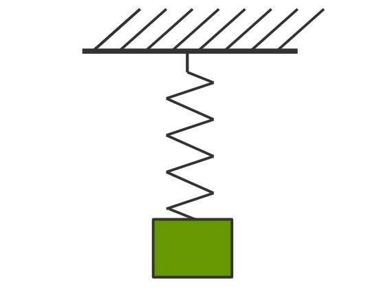 Dehnungsverhalten und Hookesches Gesetz (Übungen & Arbeitsblätter)