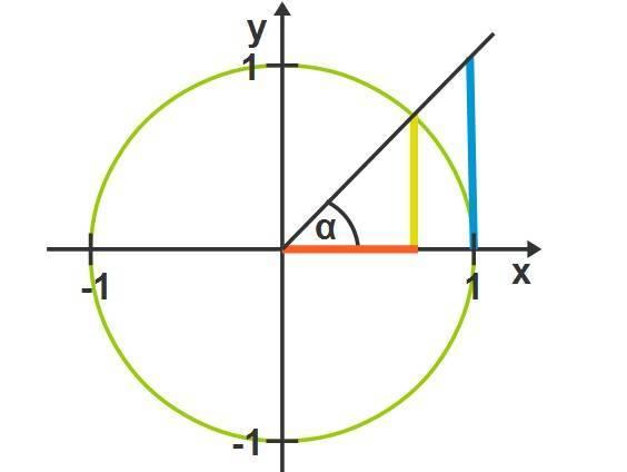 Trigonometrische Funktionen (Übungen & Arbeitsblätter)