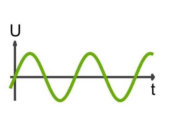 Reihenschaltung von Spule, Kondensator und Ohm\'schen Widerstand ...