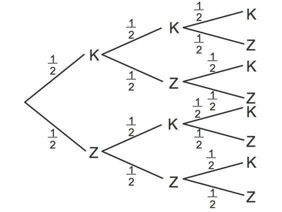 Baumdiagramme (Übungen & Arbeitsblätter)