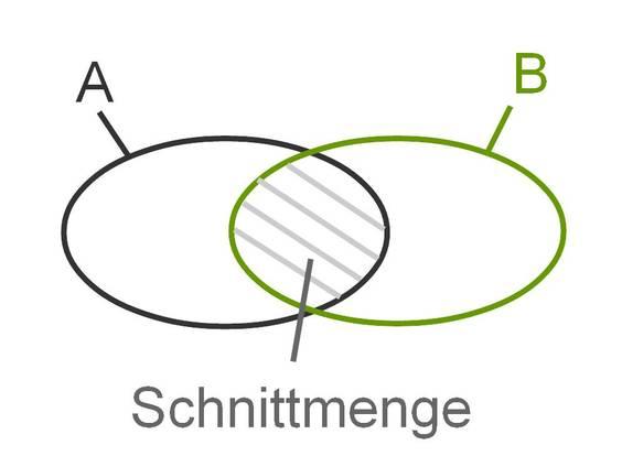 Additionssatz für Wahrscheinlichkeiten (Übungen & Arbeitsblätter)