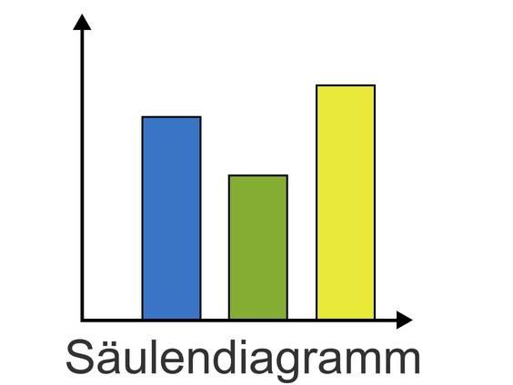 Säulen- und Balkendiagramm (Übungen & Arbeitsblätter)