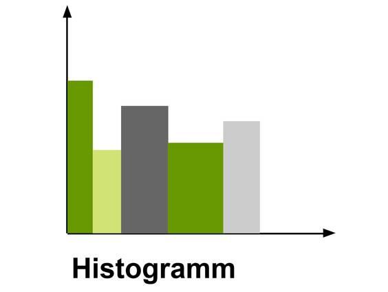 Histogramme erstellen (Übungen & Arbeitsblätter)