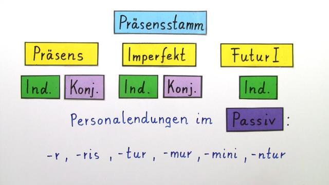Deponentien - Konjugation im Präsensstamm