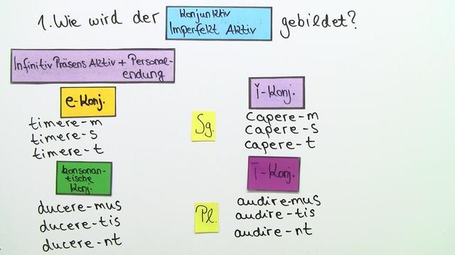 Übersetzung und Beispiele des Konkunktiv Imperfekt Aktiv
