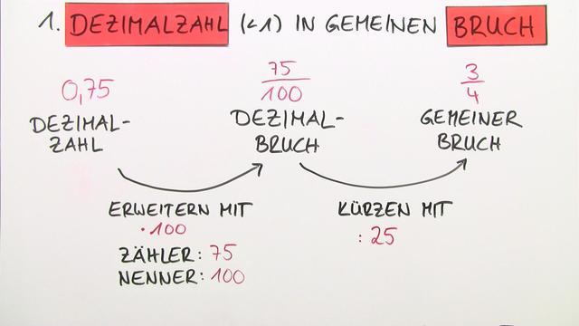 Exceptionnel Umwandlung Von Dezimalzahlen In Brüche U2013 Einführung U2013 Mathematik Online  Lernen
