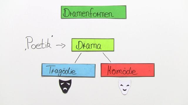 Dramenformen – Komödie, Tragödie, Tragikomödie
