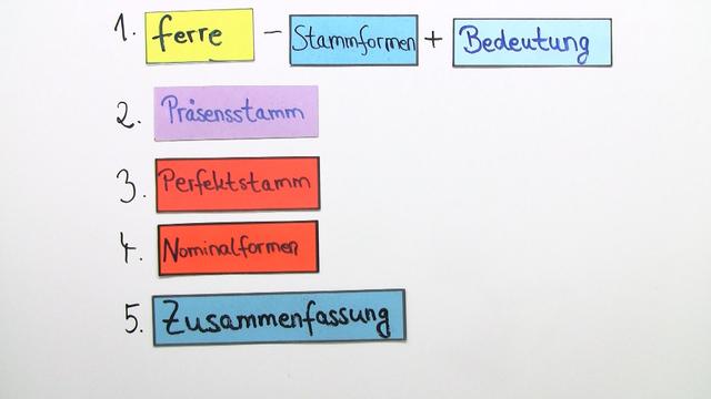 ferre - Konjugation und Übersetzung