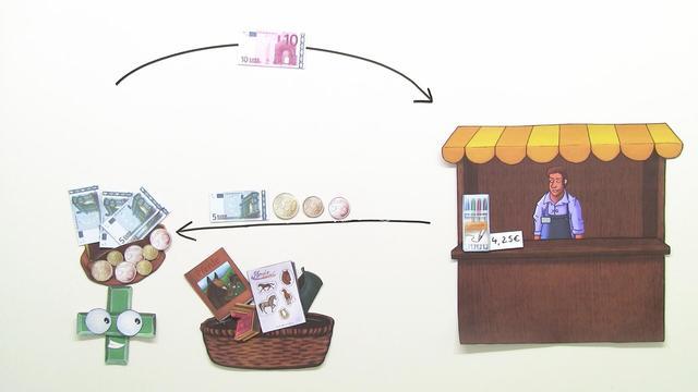 Geldwerte – Übungen