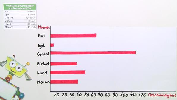 Diagramme lesen
