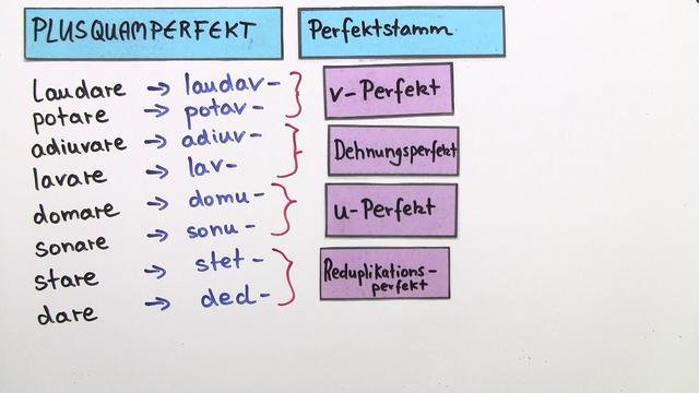 Plusquamperfekt – Einfach erklärt (inkl. Übungen)