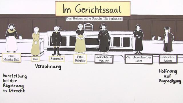 """""""Der zerbrochene Krug"""" – Inhaltsangabe (Kleist)"""