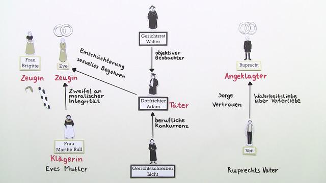 """""""Der zerbrochene Krug"""" – Personenkonstellation (Kleist)"""