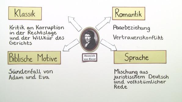 """""""Der zerbrochene Krug"""" – Interpretationsansatz und Rezeptionsgeschichte (Kleist)"""